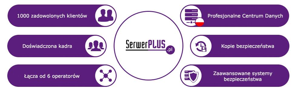 SerwerPLUS